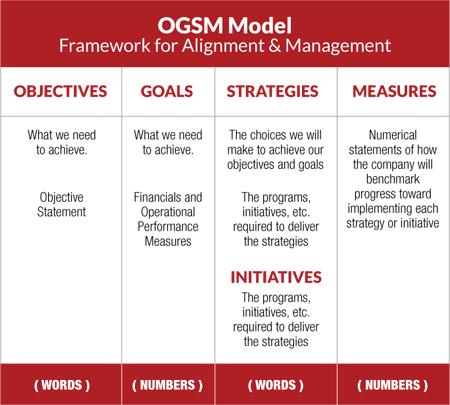 OGSM_Model_01